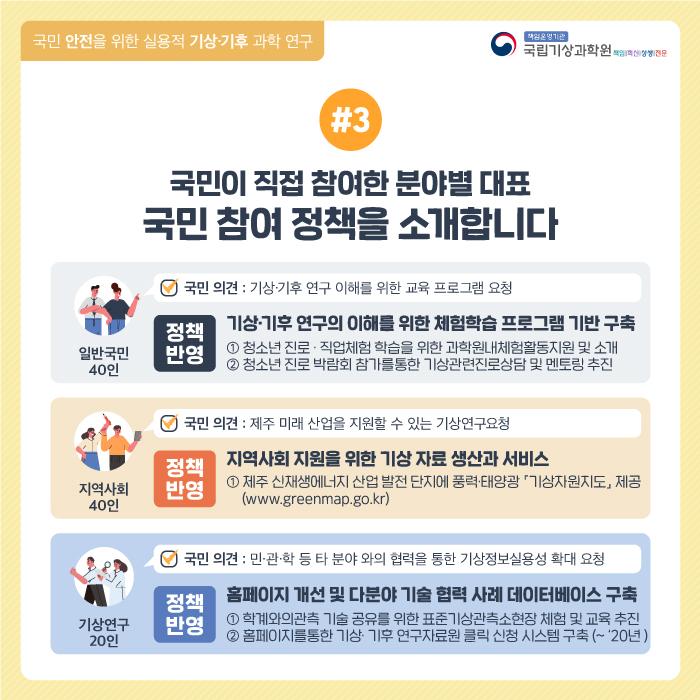 국민 안전을 위한 실용적 기상기후 과학연구. #3 자유로운 의견 수렴을 위해 온라인 소통 플랫폼에서 [100인의 국민 디자인단] 생각을 모으다!. 모집된(일반국민 40인, 지역사회 40인, 기상연구 20인) 인원이 온라인 소통 플랫폼(https://idea.epeople.go.kr) 접속. 1단계 - 생각의 탄생(2019.07). 그룹별로 온라인 소통을 통해 자유로운 '의견'수렴( 일반국민 65건, 지역사회 42건, 기상연구 29건), 2단계 - 생각의 발전(2019.08) 다수가 공감하는 의견을 발전시킨 '정책 안건' 정리( 일반국민 17건, 지역사회 11건, 기상연구 9건). 3단계 생각의 완성(2019. 09~ 2019.10) - [국민참여 전문가단*] 과의 토론을 통해 실현 가능한 '정책 발굴'(일반국민 3건, 지역사회 3건, 기상연구 2건)