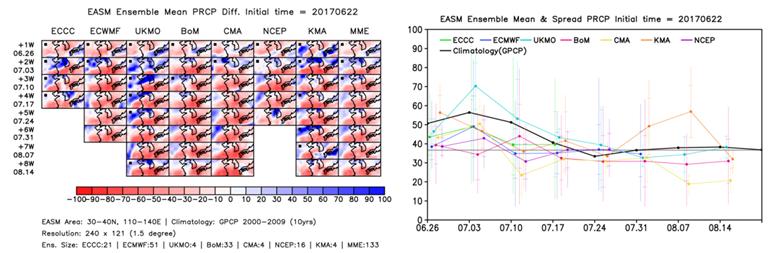동아시아 여름 몬순 평균 강수량
