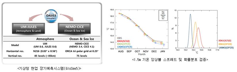 기상청 현업 장기예측시스템(GloSea5)