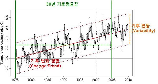 긴 시간동안의 평균값에서 약간의 변화를 보이지만 평균값을 크게 벗어나지 않는 자연적인 기후의 움직임을 '기후변동'이라고 한다. 이를 1975~2010년 그래프를 통해 보여주고 있다. 그러나 이와 같은 자연적 기후변동의 범위를 벗어나 더 이상 평균적인 상태로 돌아오지 않는 기후계의 변화를 '기후변화'라고 하며 그래프를 통해 기후변화가 지구의 장기적인 온도상승으로 나타나고 있음을 보여준다.