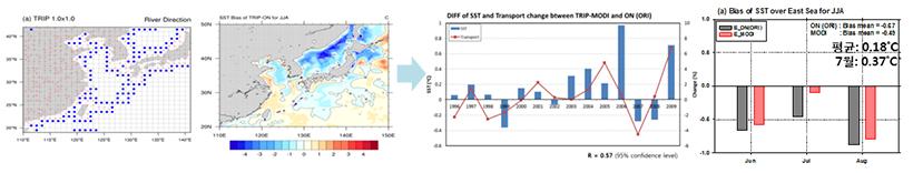 하천유출모델 고해상도화 및 동아시아 몬순에 미치는 영향
