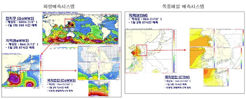 파랑 폭풍해일 예측시스템