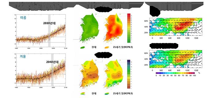 온난화 발현 시점, 극한현상일수 변화, 동아시아 물순환 변화