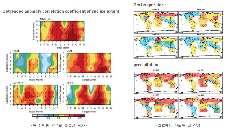 북극 해빙 면적의 예측성 평가