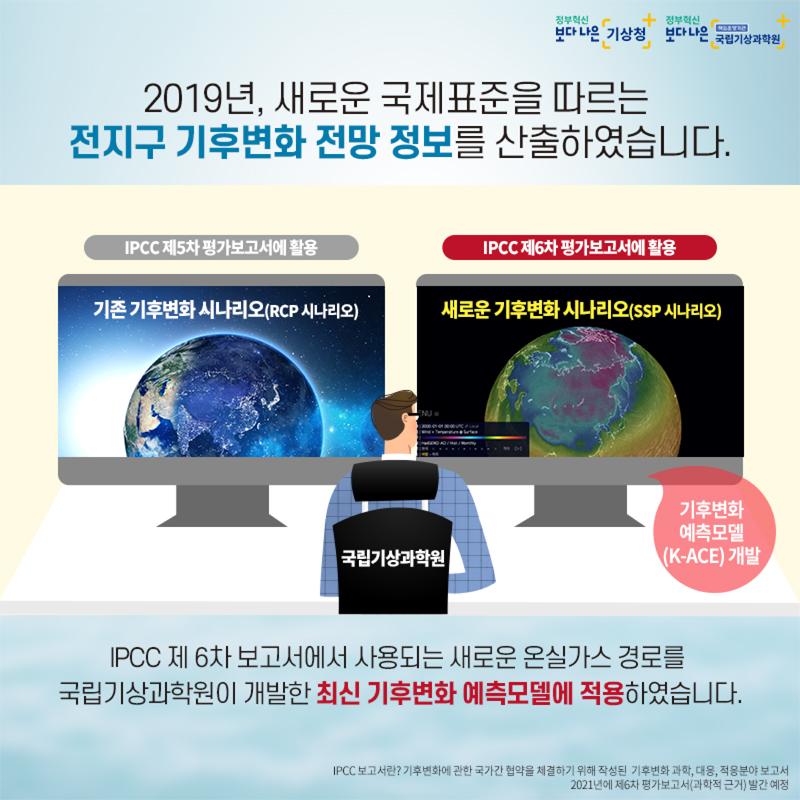 2019년, 새로운 국제표준을 따르는 전지구 기후변화 전망정보를 산출하였습니다. IPCC 제5차 평가보고서에 활용. 기존 기후변화 시나리오(RCP 시나리오) => IPCC 제6차 평가보고서에 활용(새로운 기후변화 시나리오(SSP 시나리오). 기후변화 예측모델 (K-ACE)개발. IPCC 제 6차 보고서에서 사용되는 새로운 온실가스 경로를 국립기상과학원이 개발한 최신 기후변화 예측모델에 적용하였습니다. IPCC 보고서란? 기후변화에 과한 국가간 협약을 체결하기 위해 작성된 기후변화 과학, 대응, 적용분야 보고서. 2012년에 제6차 평가보고서(과학적 근거) 발간 예정.